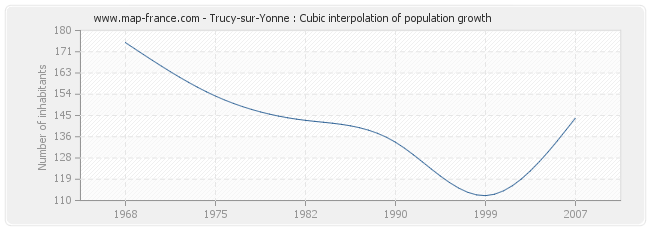 Trucy-sur-Yonne : Cubic interpolation of population growth