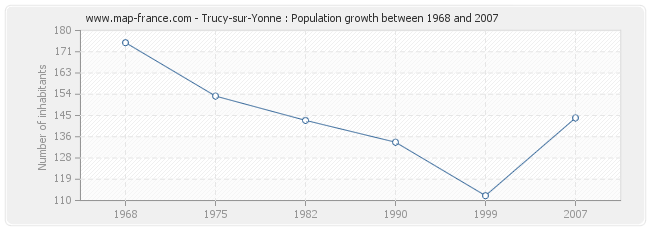 Population Trucy-sur-Yonne