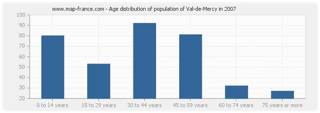 Age distribution of population of Val-de-Mercy in 2007
