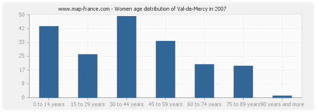 Women age distribution of Val-de-Mercy in 2007