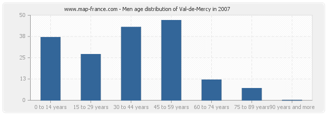 Men age distribution of Val-de-Mercy in 2007