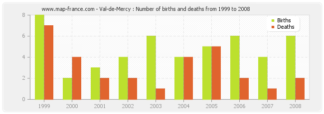 Val-de-Mercy : Number of births and deaths from 1999 to 2008