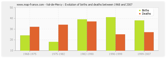 Val-de-Mercy : Evolution of births and deaths between 1968 and 2007