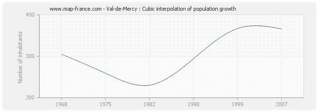 Val-de-Mercy : Cubic interpolation of population growth