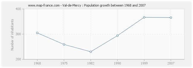 Population Val-de-Mercy