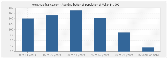 Age distribution of population of Vallan in 1999