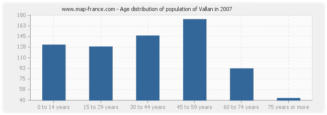 Age distribution of population of Vallan in 2007