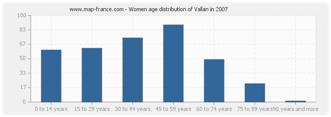 Women age distribution of Vallan in 2007