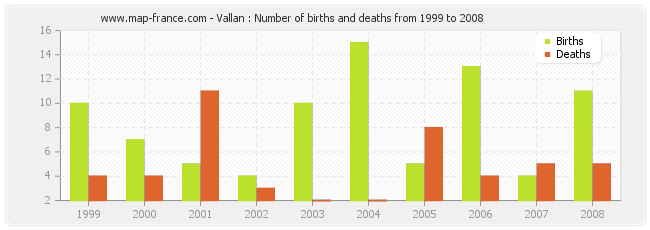 Vallan : Number of births and deaths from 1999 to 2008