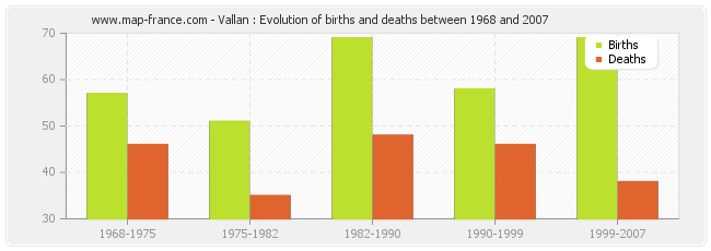 Vallan : Evolution of births and deaths between 1968 and 2007