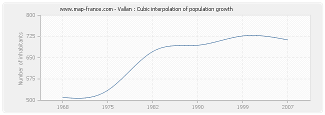 Vallan : Cubic interpolation of population growth