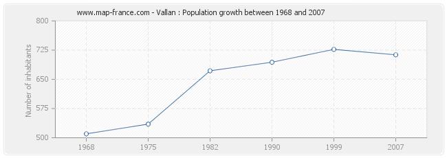 Population Vallan