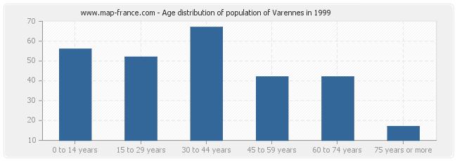 Age distribution of population of Varennes in 1999