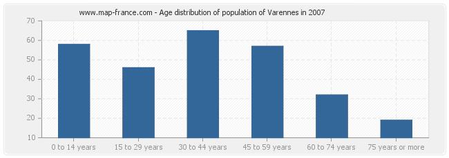 Age distribution of population of Varennes in 2007