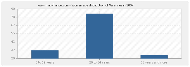 Women age distribution of Varennes in 2007