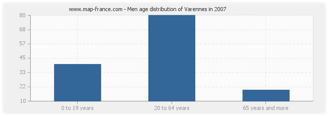 Men age distribution of Varennes in 2007