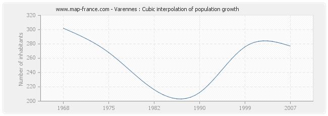 Varennes : Cubic interpolation of population growth