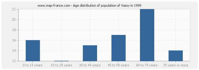 Age distribution of population of Vassy in 1999