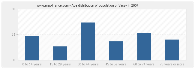 Age distribution of population of Vassy in 2007