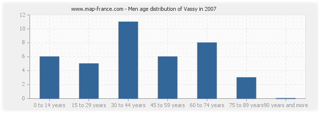 Men age distribution of Vassy in 2007