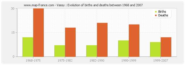 Vassy : Evolution of births and deaths between 1968 and 2007
