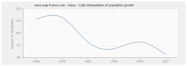 Vassy : Cubic interpolation of population growth