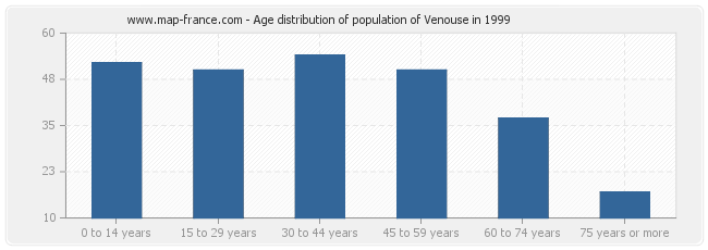 Age distribution of population of Venouse in 1999