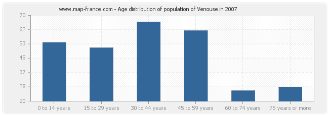 Age distribution of population of Venouse in 2007