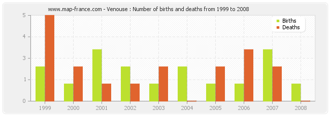 Venouse : Number of births and deaths from 1999 to 2008