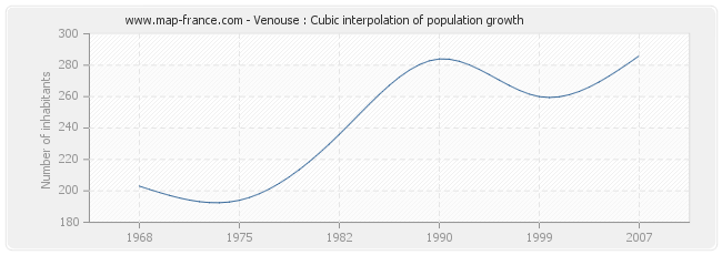 Venouse : Cubic interpolation of population growth