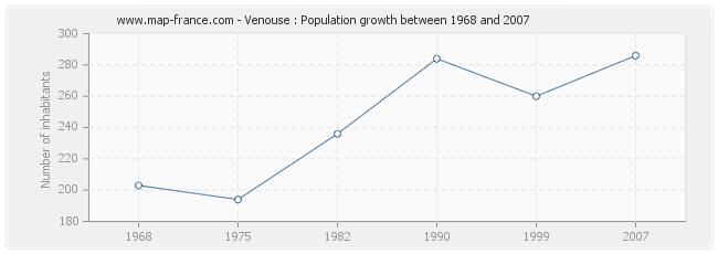 Population Venouse