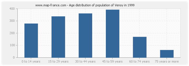 Age distribution of population of Venoy in 1999