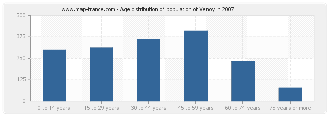 Age distribution of population of Venoy in 2007