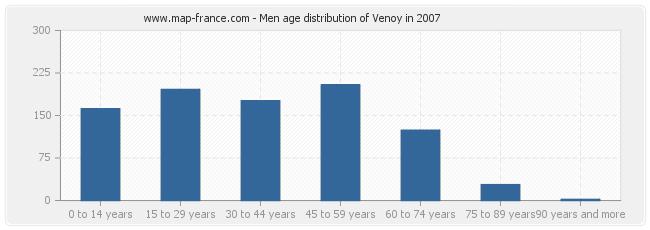 Men age distribution of Venoy in 2007