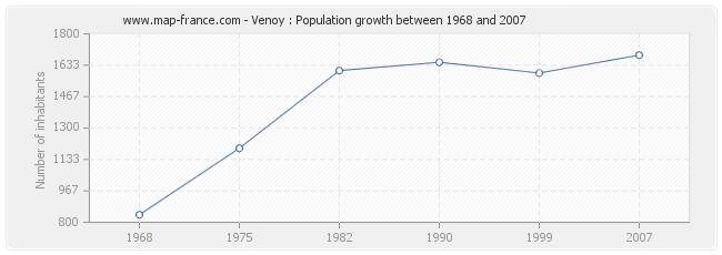 Population Venoy