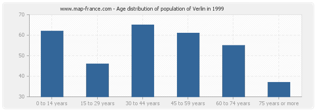 Age distribution of population of Verlin in 1999