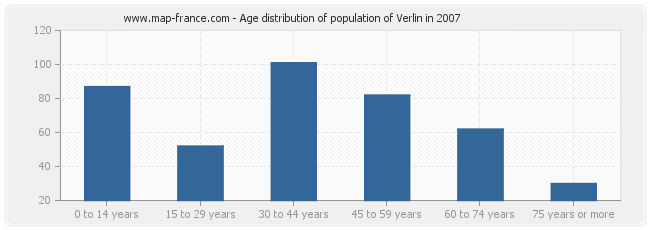 Age distribution of population of Verlin in 2007