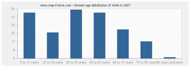 Women age distribution of Verlin in 2007