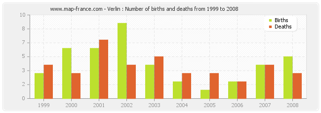 Verlin : Number of births and deaths from 1999 to 2008