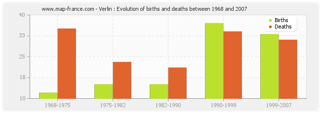 Verlin : Evolution of births and deaths between 1968 and 2007