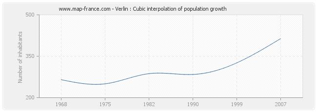 Verlin : Cubic interpolation of population growth