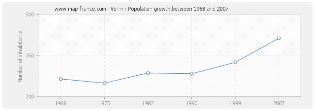 Population Verlin
