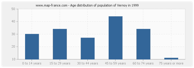 Age distribution of population of Vernoy in 1999