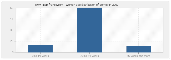 Women age distribution of Vernoy in 2007