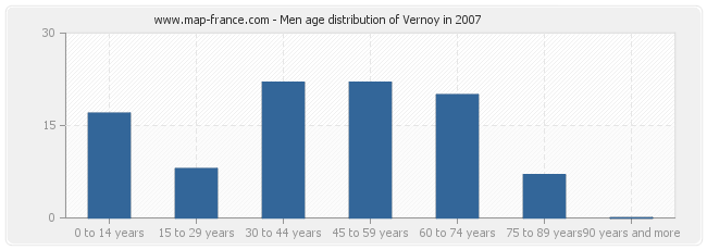 Men age distribution of Vernoy in 2007