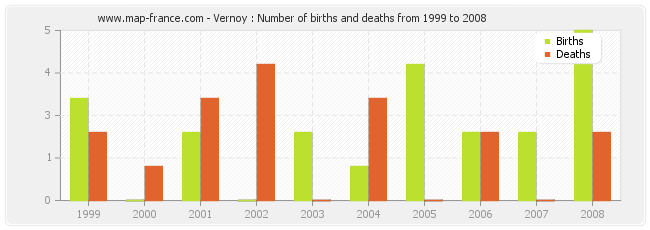 Vernoy : Number of births and deaths from 1999 to 2008