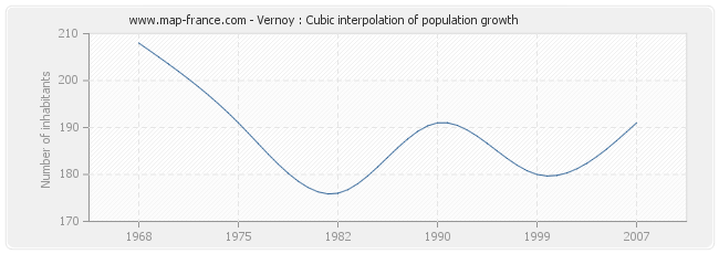 Vernoy : Cubic interpolation of population growth