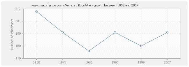 Population Vernoy