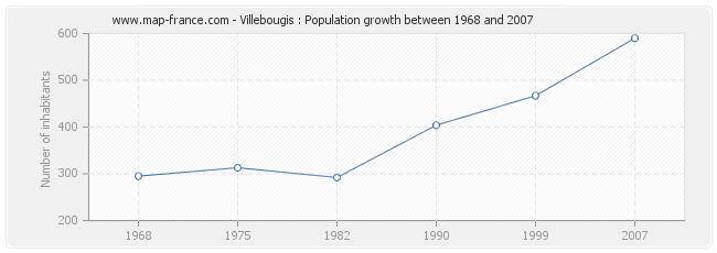 Population Villebougis