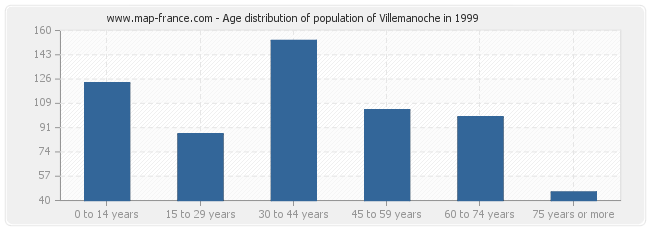 Age distribution of population of Villemanoche in 1999